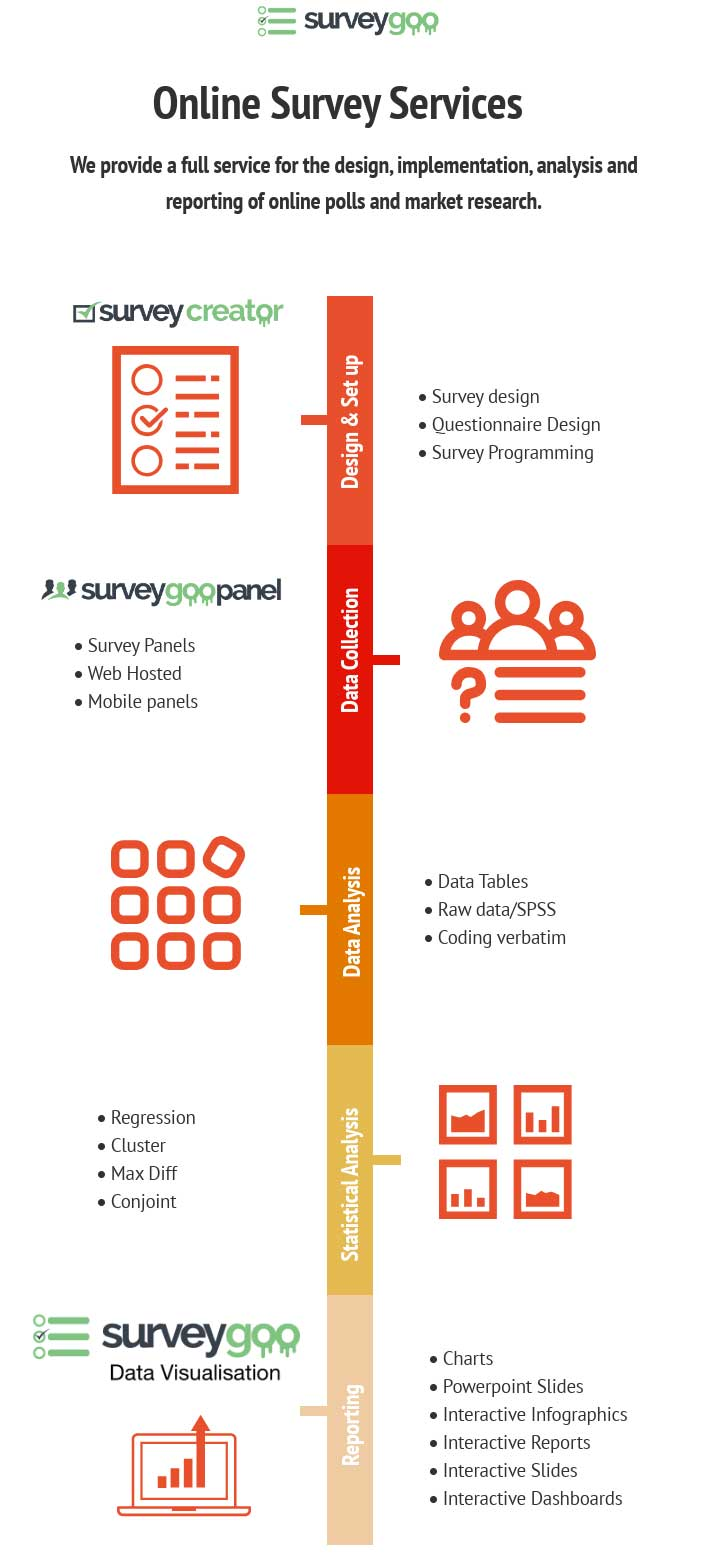 Online Survey Services